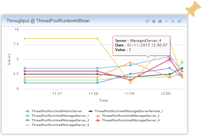 WLSDM: WebLogic Monitoring Dashboard: Store Configurations and JMX Values historically